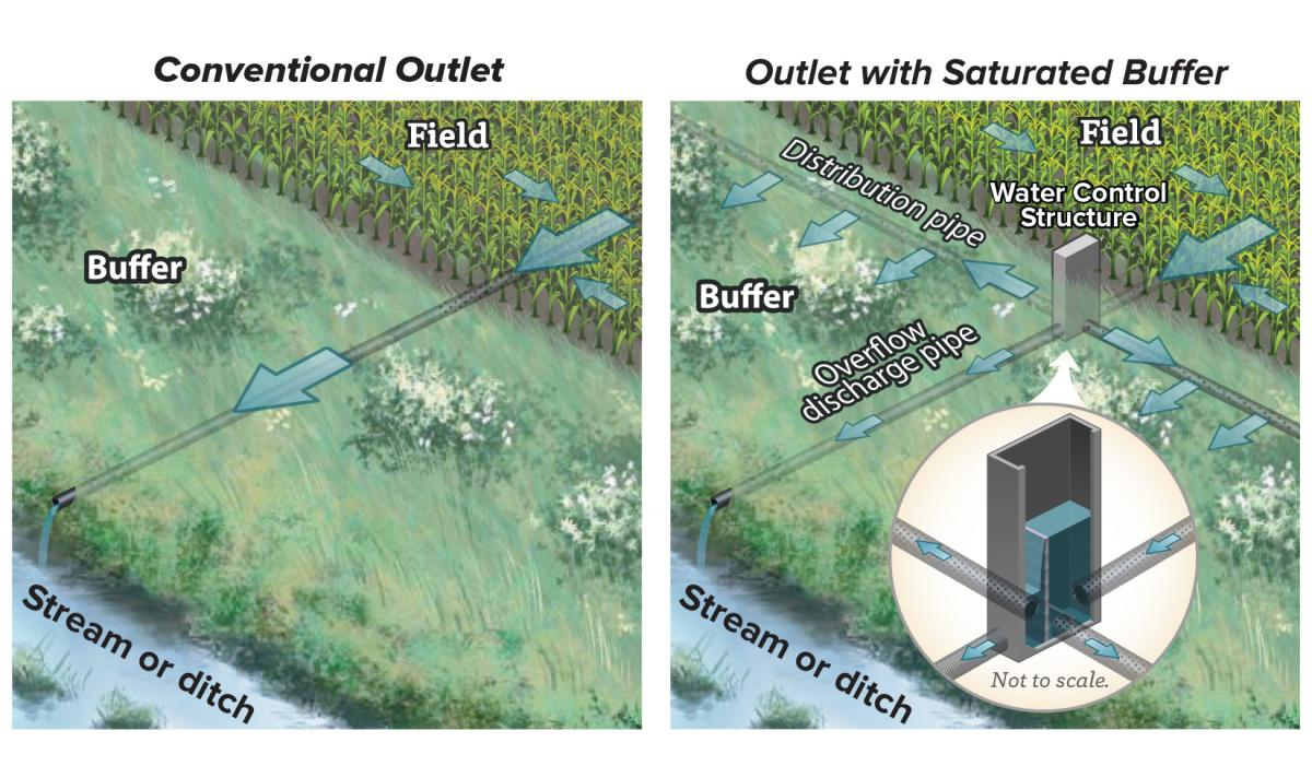 conventional vs saturated buffer outlet design