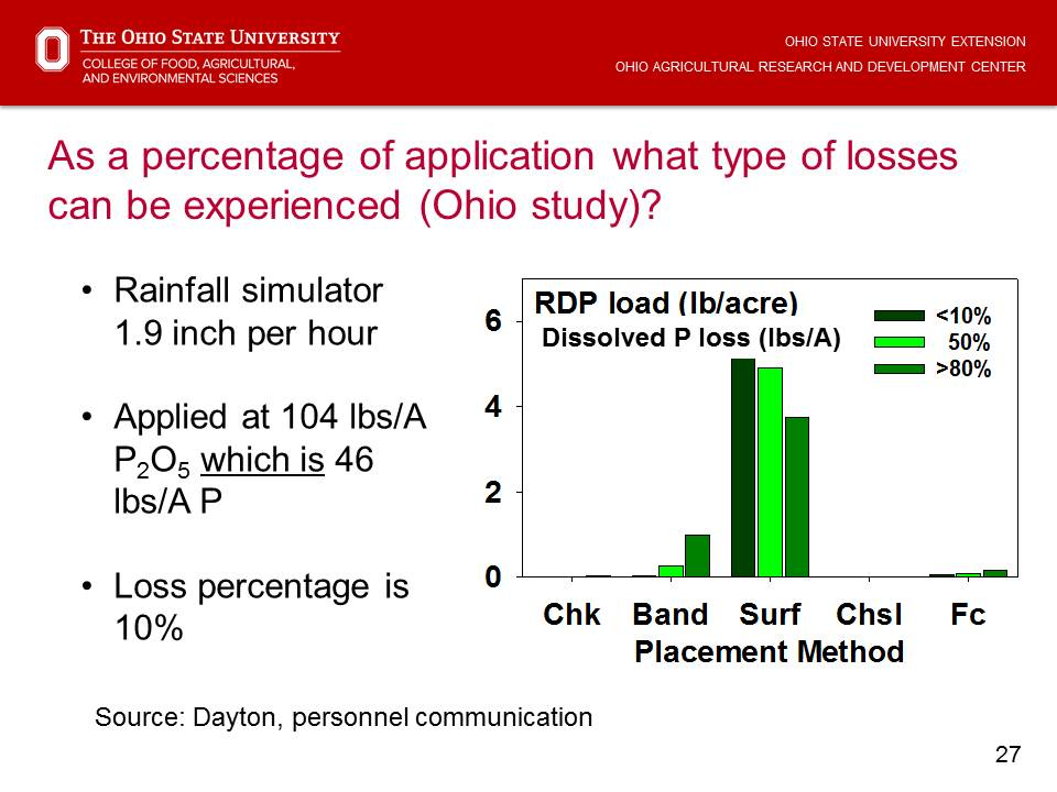 P loss by type of application